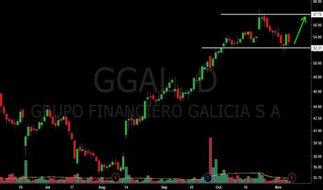 GGAL: GGAL long setup