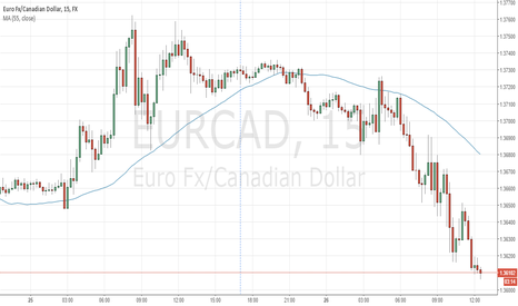 EURCAD: EURCAD should rebound up