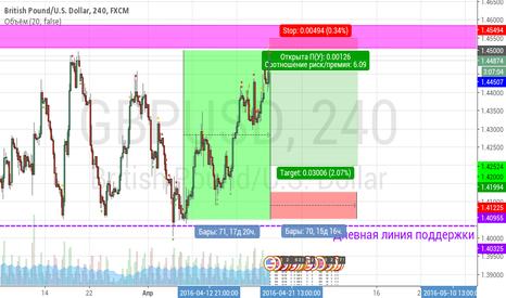 GBPUSD: Форекс прогноз на GBP/USD