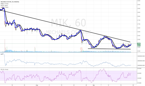 MIK: $MIK ready to breakout