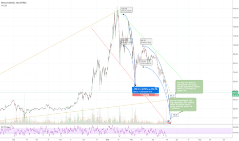 ETHUSD: ethereum bottom convergence and buy marker revised