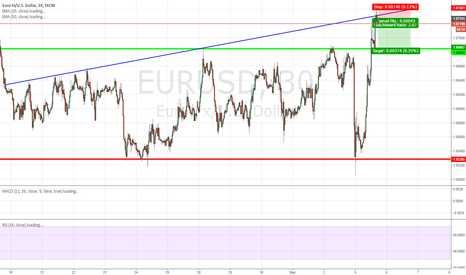 EURUSD: Retesting range high