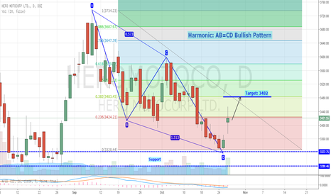 HEROMOTOCO: Hero Motors - ABCD Bullish Pattern