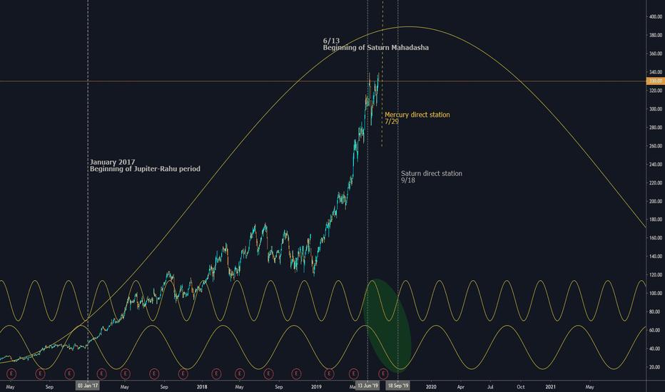 Trader TreeTruffle — Trading Ideas & Charts — TradingView