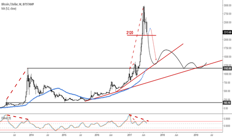 BTCUSD: BTCUSD: It's all about $2120