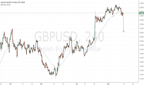 GBPUSD: GU lower this week