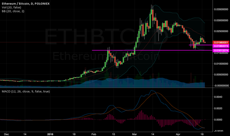 ETHBTC: New support