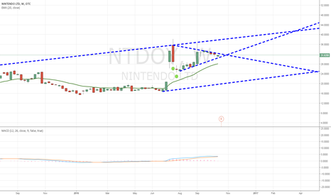 NTDOY: I believe NTDOY is a Buy!