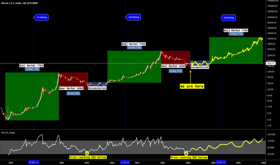 BTCUSD: BITCOIN Bull, Bear & Accumulation market fractals long-term look