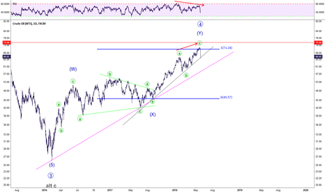 USOIL: The start of a long-term bear?