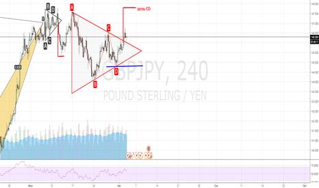 GBPJPY: Пробой треугольника