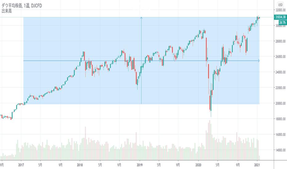 Ny ダウ 平均 株価 リアルタイム チャート