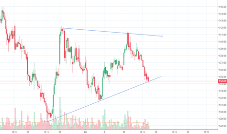 CEATLTD: Ceat at Trendline Support
