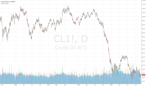 CL1!: CLOSE OIL TRADING ALERT #9