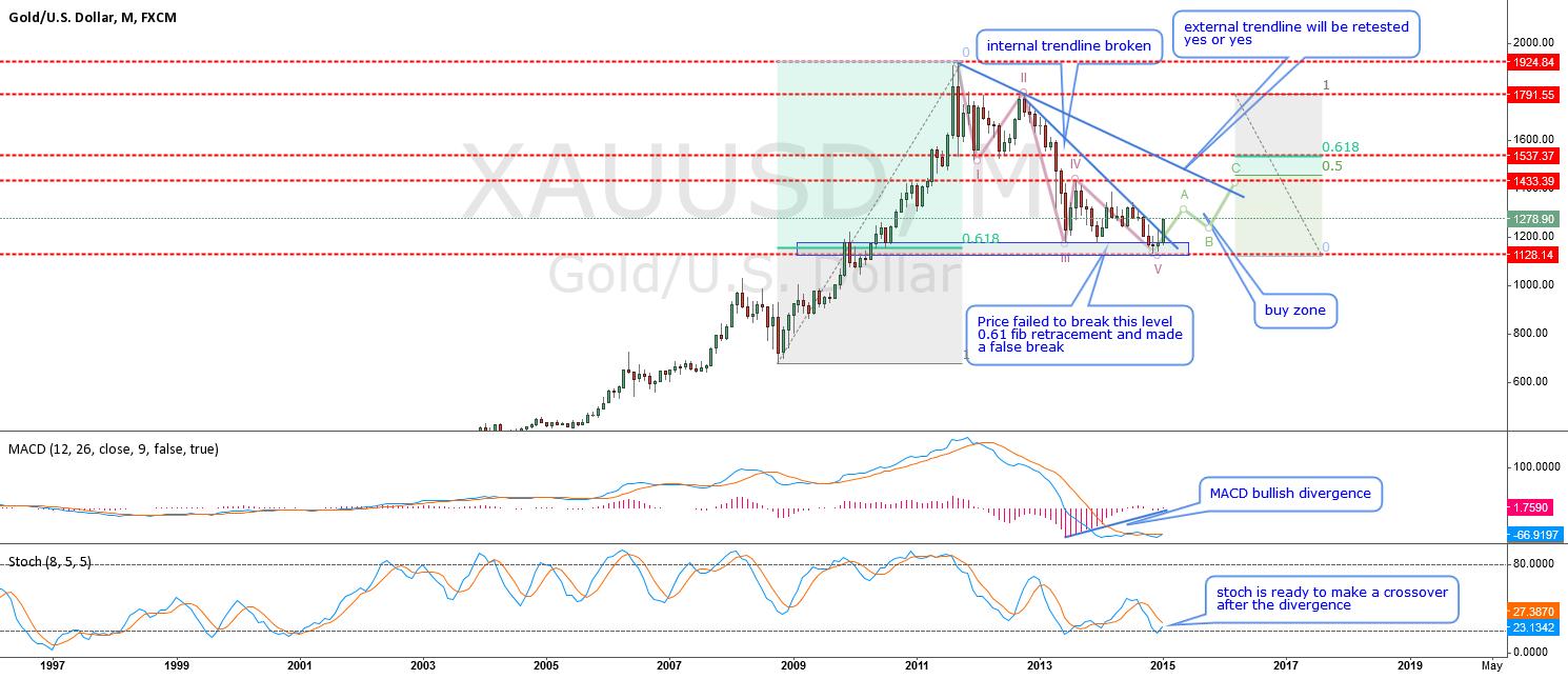 XAUUSD-long term analisis