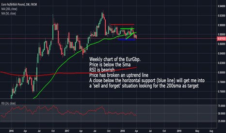 EURGBP: EurGbp: Possible 'Sell and Hold' If Support Is Broken