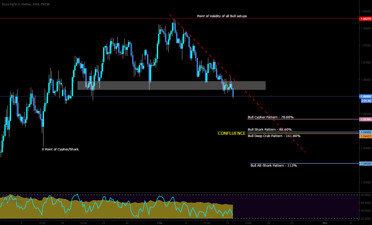 Potential long setups here on the Cable