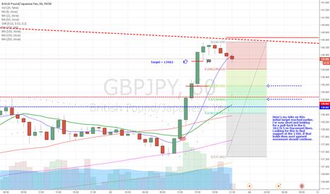 GBPJPY: G-J - short term short