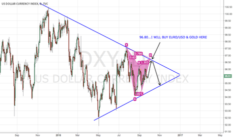 DXY: DXY - COMPLETED BEARISH GARTLEY 96.80 - ELECTION FOR BREAKOUT