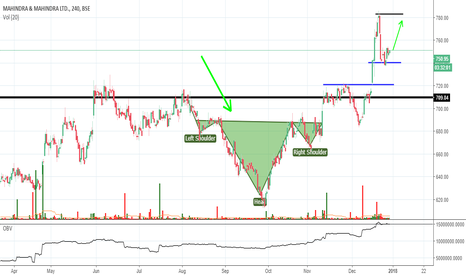 M_M: this chart for your query @Sethvikas
