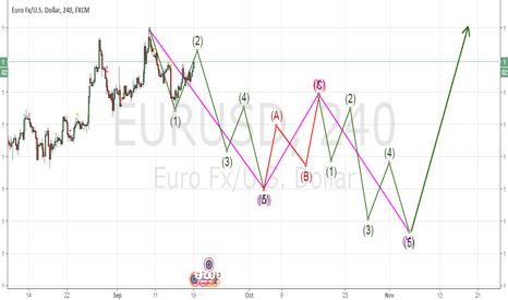 EURUSD: correction pattern