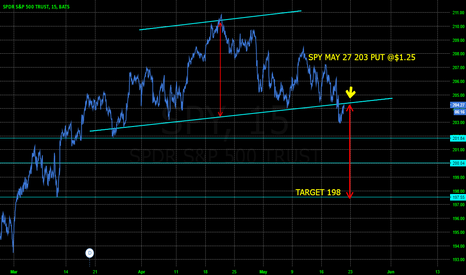 SPY: SPY HEAD AND SHOULDERS DOWNSIDE TARGET