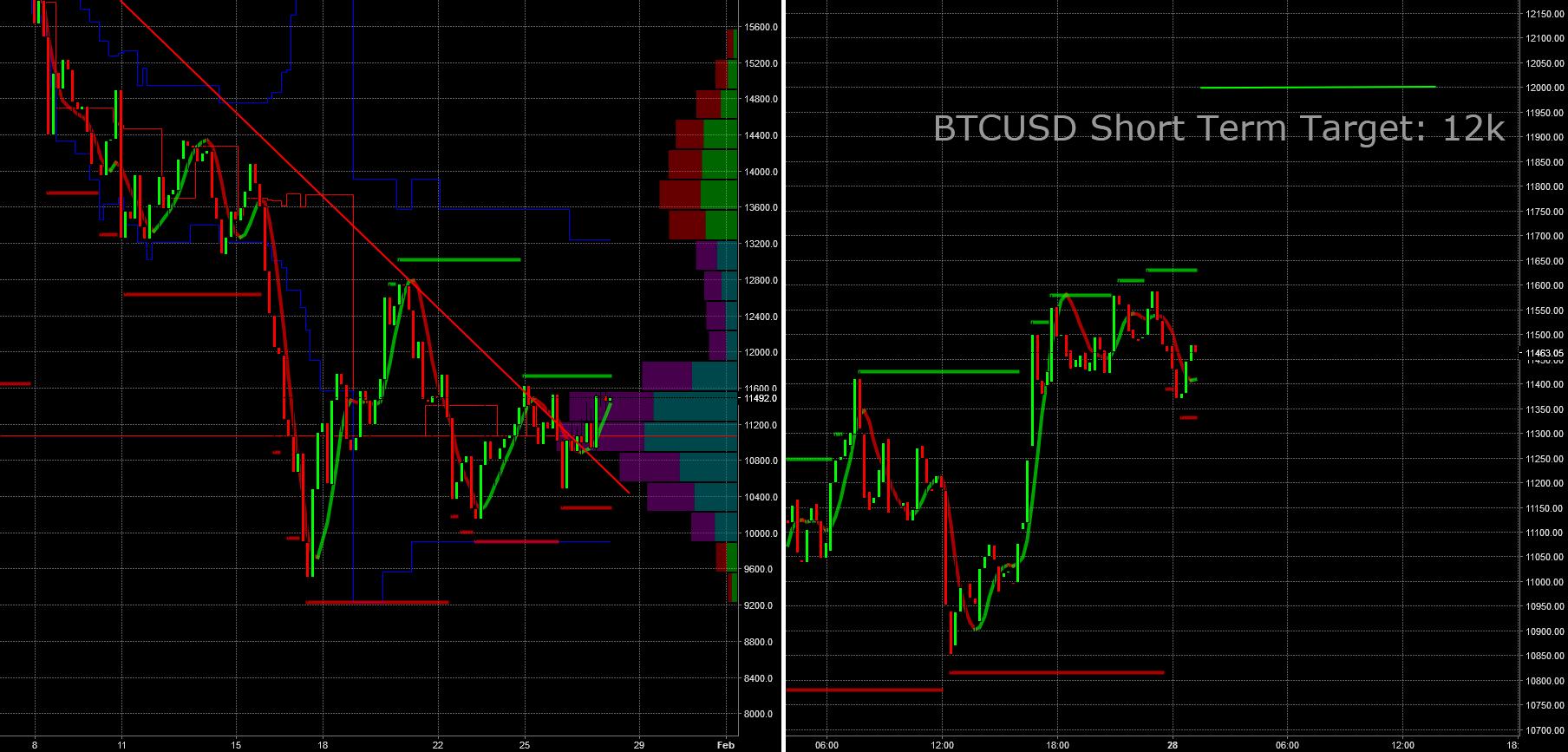USDBTC: Short term target 12 k