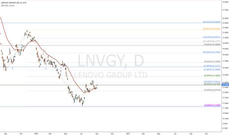 LNVGY: Lenovo next 16$