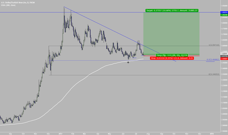 USDTRY: USDTRY more about investment than trading