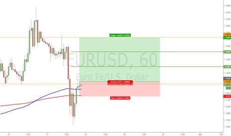 EURUSD: EURUSD Buy
