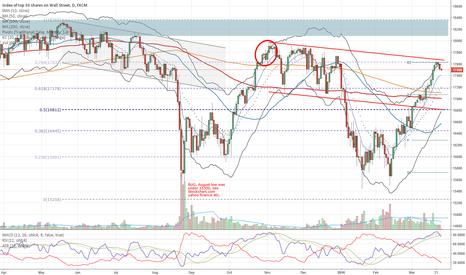 US30: Short US Stocks (DJI SPX NDX)
