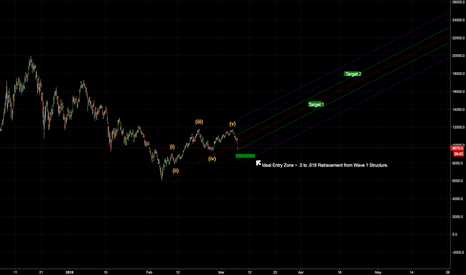 BTCUSD: The right pocket for you to pocket...