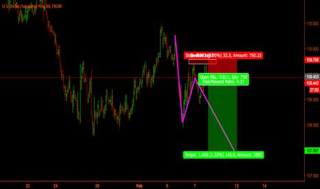 USDJPY: Usd-Jpy - Short time short trade