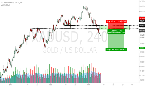 XAUUSD: Selling a low volume rally of gold @ 1213-1220