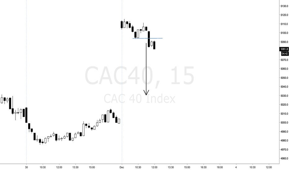 CAC40: Closing the gap on Cac40