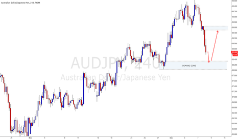 AUDJPY: Long trade of demand zone, potentially back to fresh supply zone