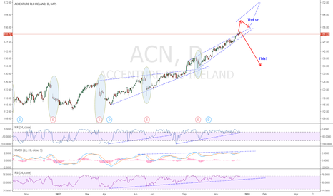 ACN: ACN: ER This week. Stock had dropped post earnings the last few