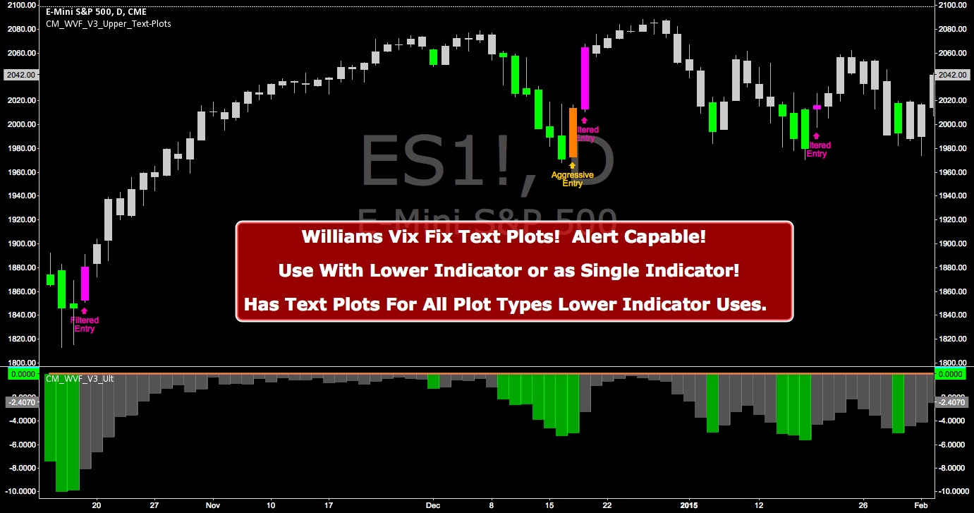 CM_Williams_Vix_Fix_V3_Upper_Text Plots