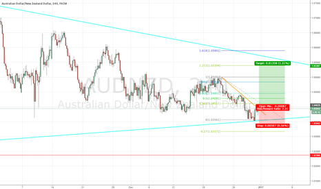 AUDNZD: AUDNZD ANOTHER LONG?