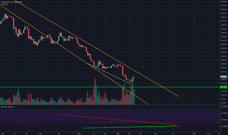 ETHUSD: Ethereum the Steamroller