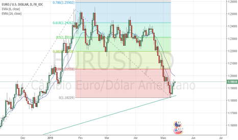 EURUSD: Oportunidade de compra