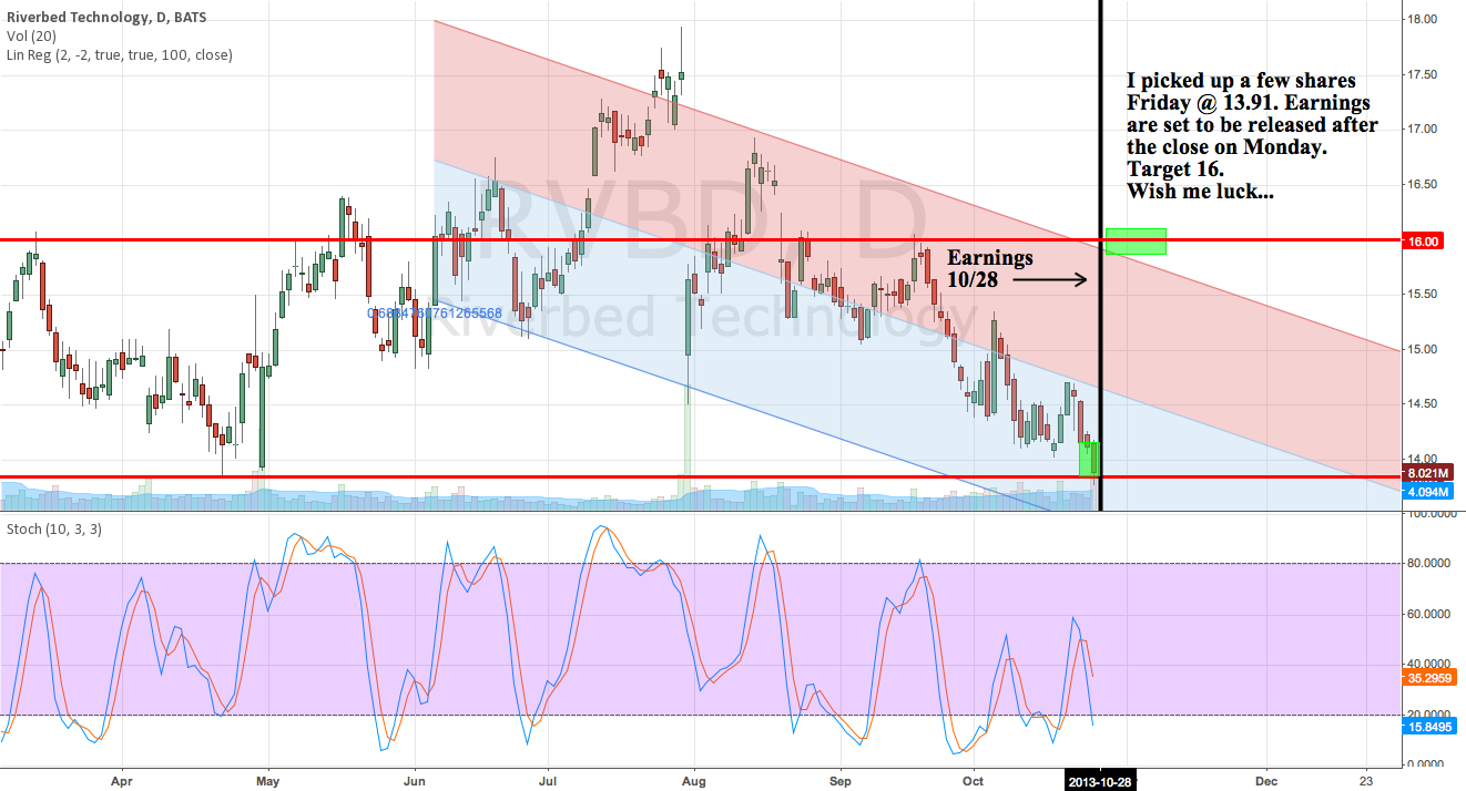 Small Position taken Friday ahead of Earnings In 13.91 Target 16