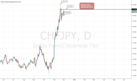 CHFJPY: SELL  RISK REWARD 1 to 1