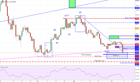 BTCUSD: Bitcoin - Blood in the Streets or Is This Just Noise?