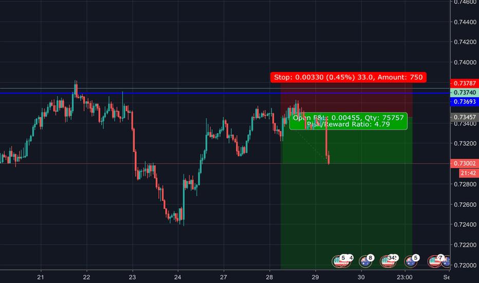 AUDUSD: Still holding sell