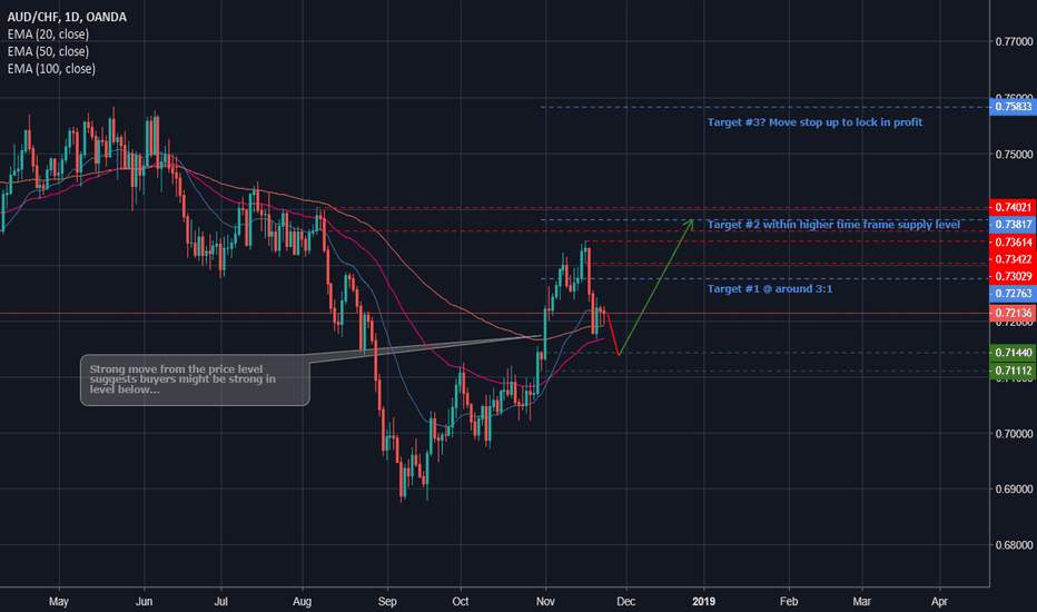 AUDCHF: AUDCHF Long - Join what could be a longer-term trend...