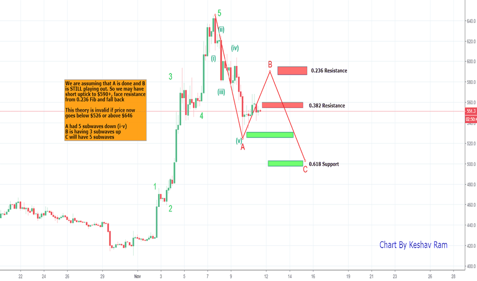 BCHUSD: BCH - short run to 590-600 before a drop to $500 support