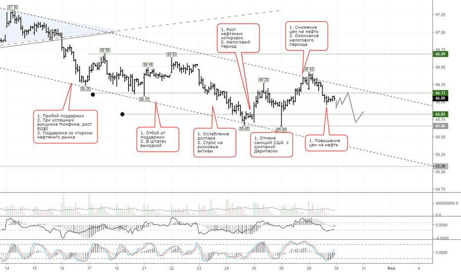 USDRUB_TOM: Рубль частично отыграл потери при поддержке нефтяного рынка