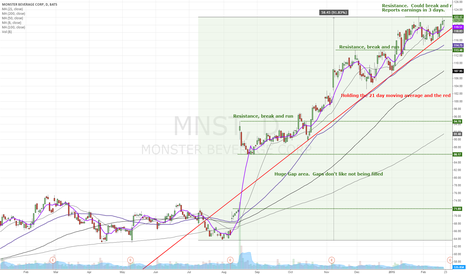 MNST: Long strong run that may not be over yet