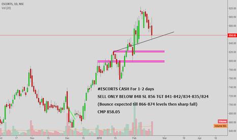 ESCORTS: #Escorts cash : Good sell below 848 level